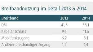 Breitandnutzung_im_Detail_D21-Digital-Index-2014