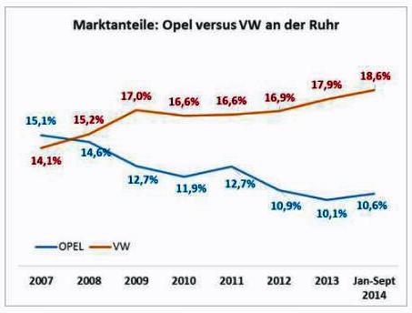 Quelle der Grafik: CAR Center Automotive Research an der Universität Duisburg-Essen