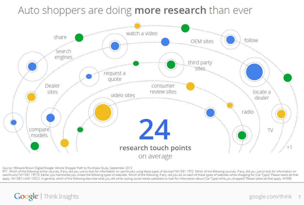 Google_global_auto_study_24-Touchpoints