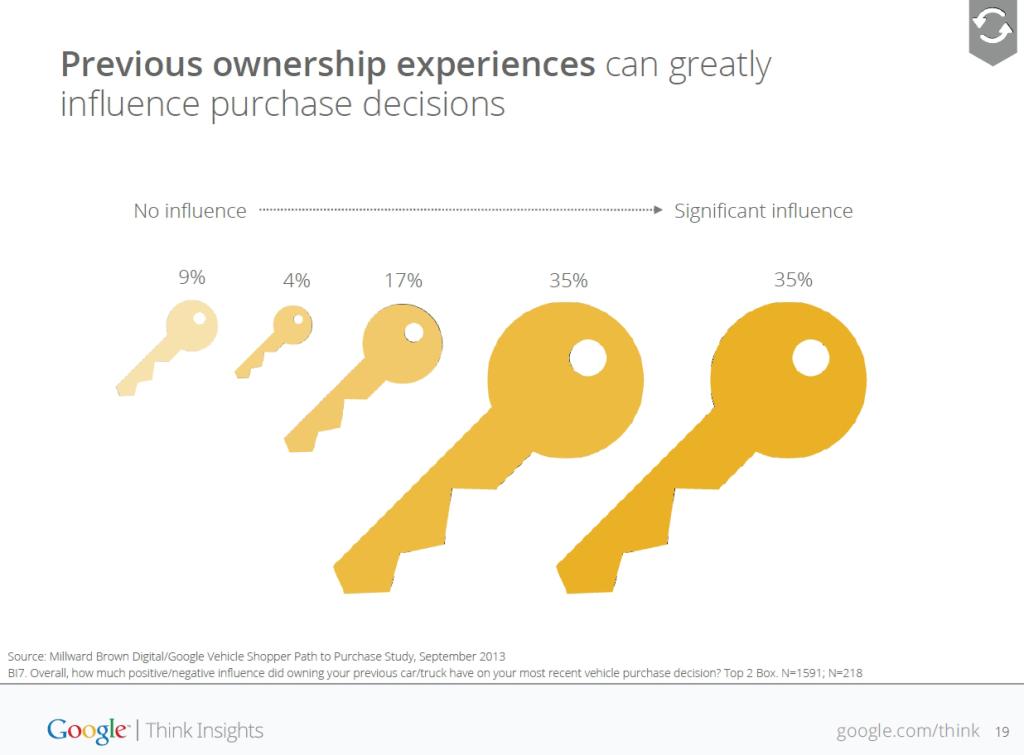 Google_global_auto_study_Zufriedene-Kunden