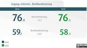 Nutzung_Internet_Breitand_D21-Digital-Index-2014