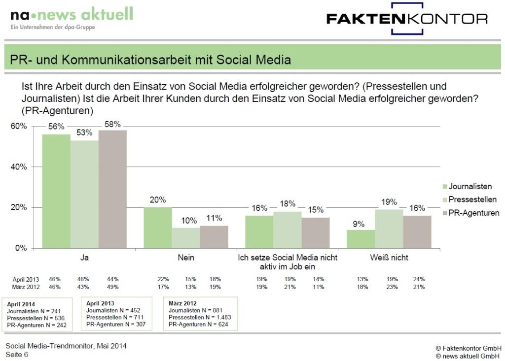 Social Media-Trendmonitor 2014