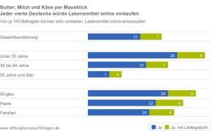 Stiftung-fuer-Zukunftsfragen_2014_Forschung-Aktuell-258_Butter-Milch-und-Kaese-per-Mausklick