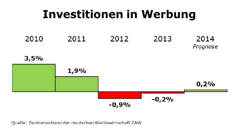 ZAW_Investitionen_Werbung