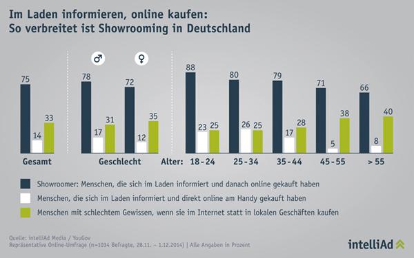 Grafik: intelliAd 2014