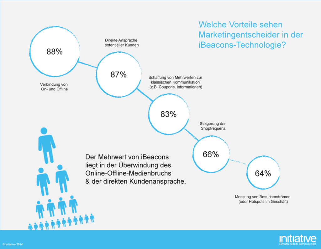 Initiative-Studie zur Bekanntheit der iBeacons-Technologie