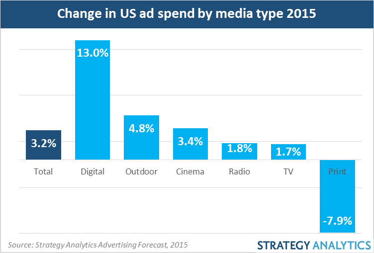 2change in US ad spend by media type