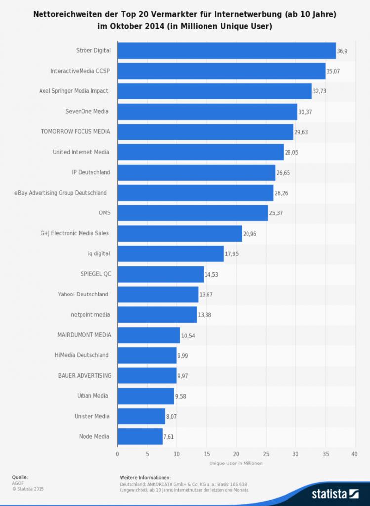 Die-Top-Vermarkter-im-Oktober-2014-123801-detailpp