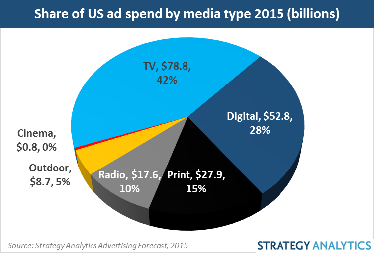 Share of US Ad spend