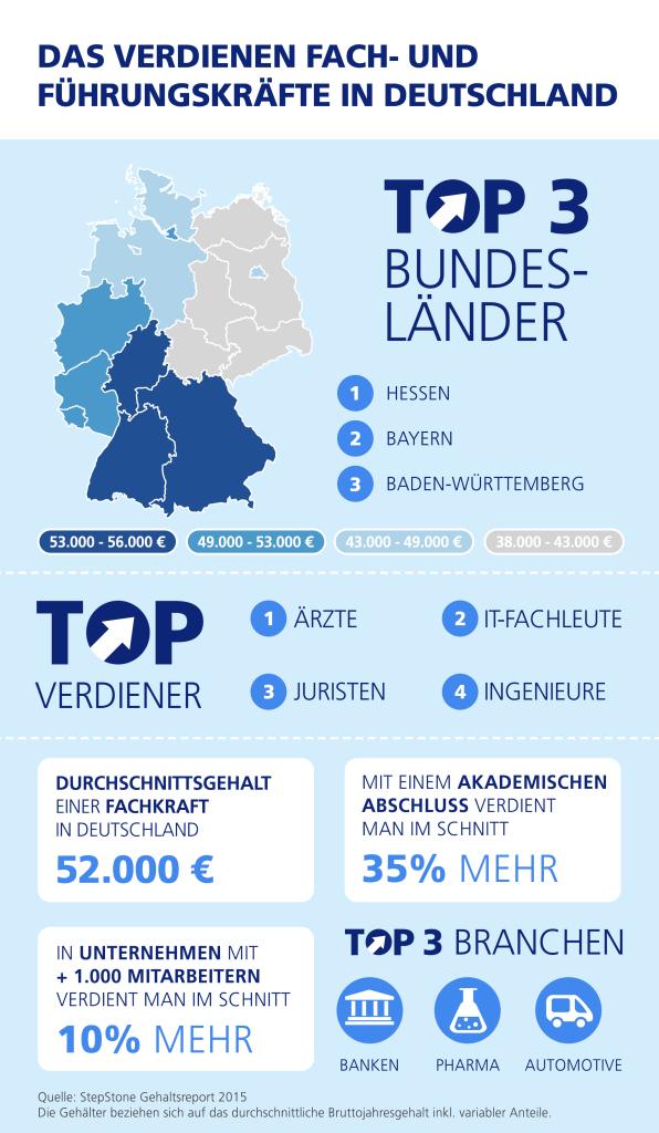 StepStone Gehaltsreport 2015: Das verdienen Deutschlands Fach- und Führungskräfte