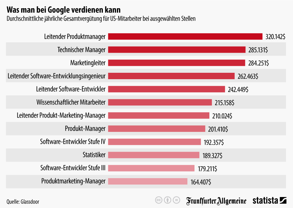 Statista 2015