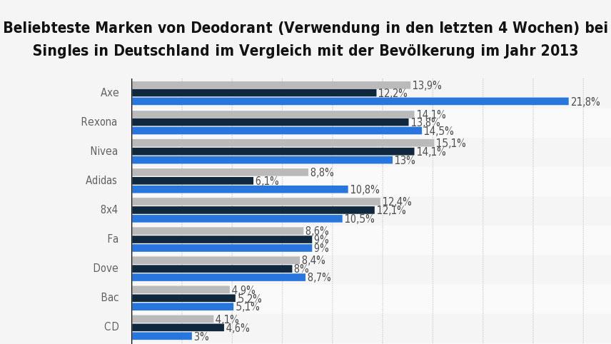 statistic_id294251_umfrage-unter-singles-zu-den-beliebtesten-marken-von-deodorant-2013