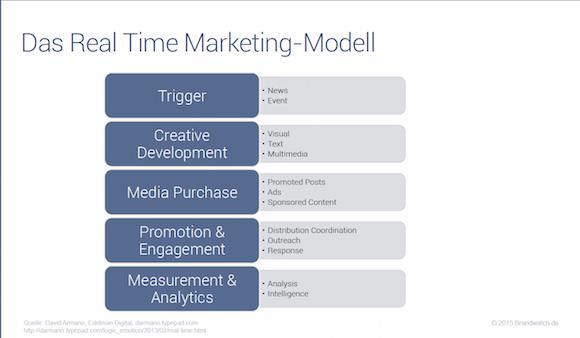Echtzeitmarketing_Modell
