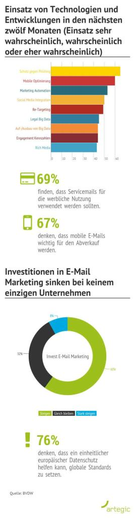 EMail_Marketing_Datennutzung_relevante_Entwicklungen_Investitionen2