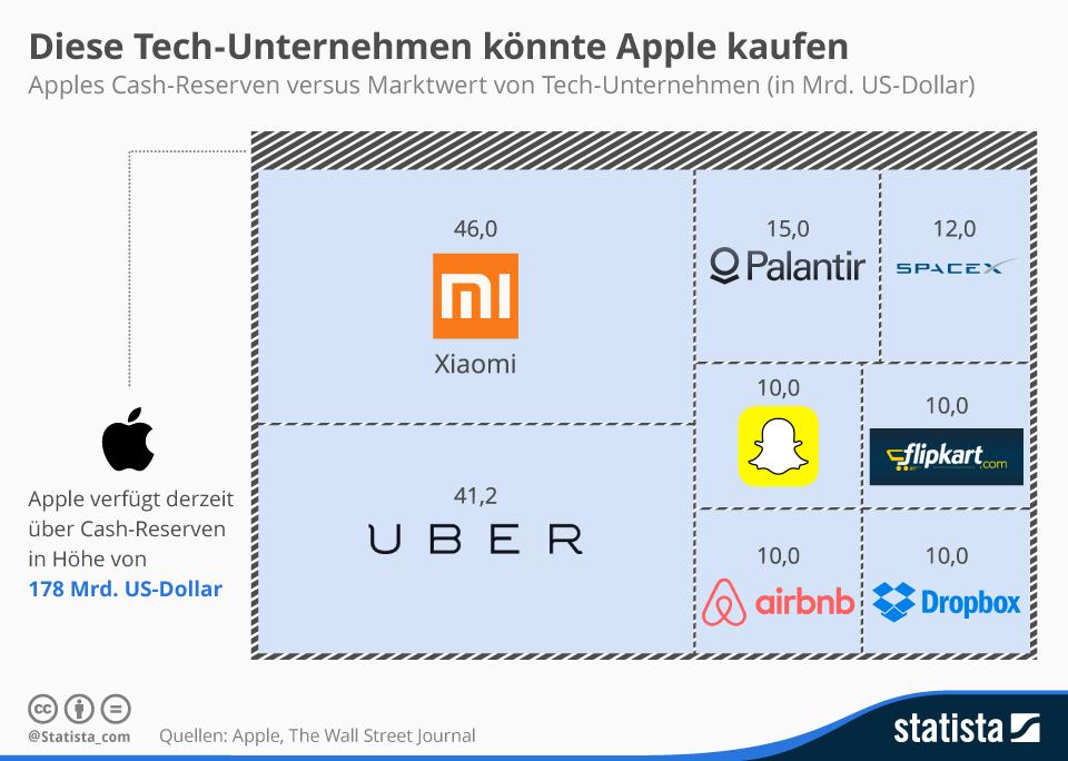 infografik_3188_Apples_Cash_Reserven_versus_Marktwert_von_Tech_Unternehmen_n (1)