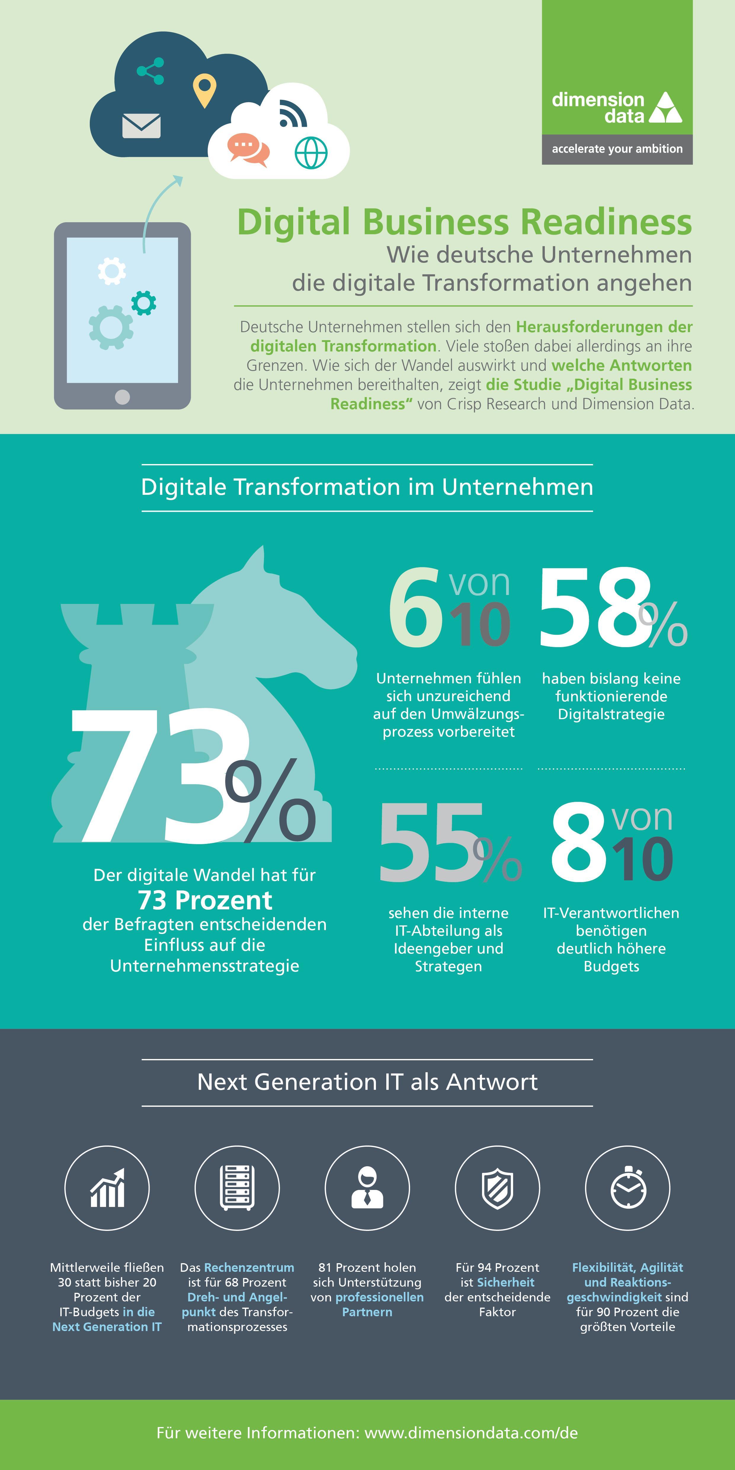 Studie: Jedem zweiten Unternehmen fehlt effektive Digitalstrategie