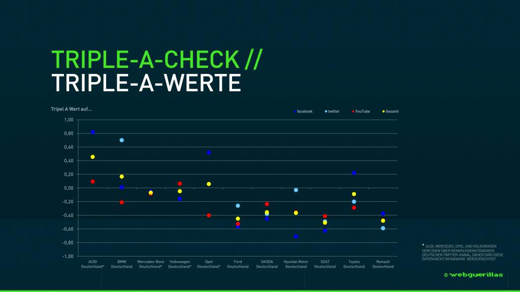 webguerillas_Marken-Check_Automotive-(Grafik)
