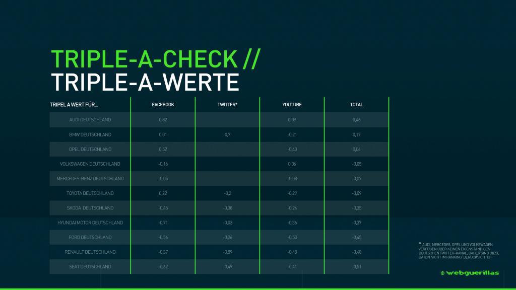 webguerillas_Marken-Check_Automotive-(Tabelle)