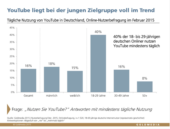 Youtubestudie_Goldmedia