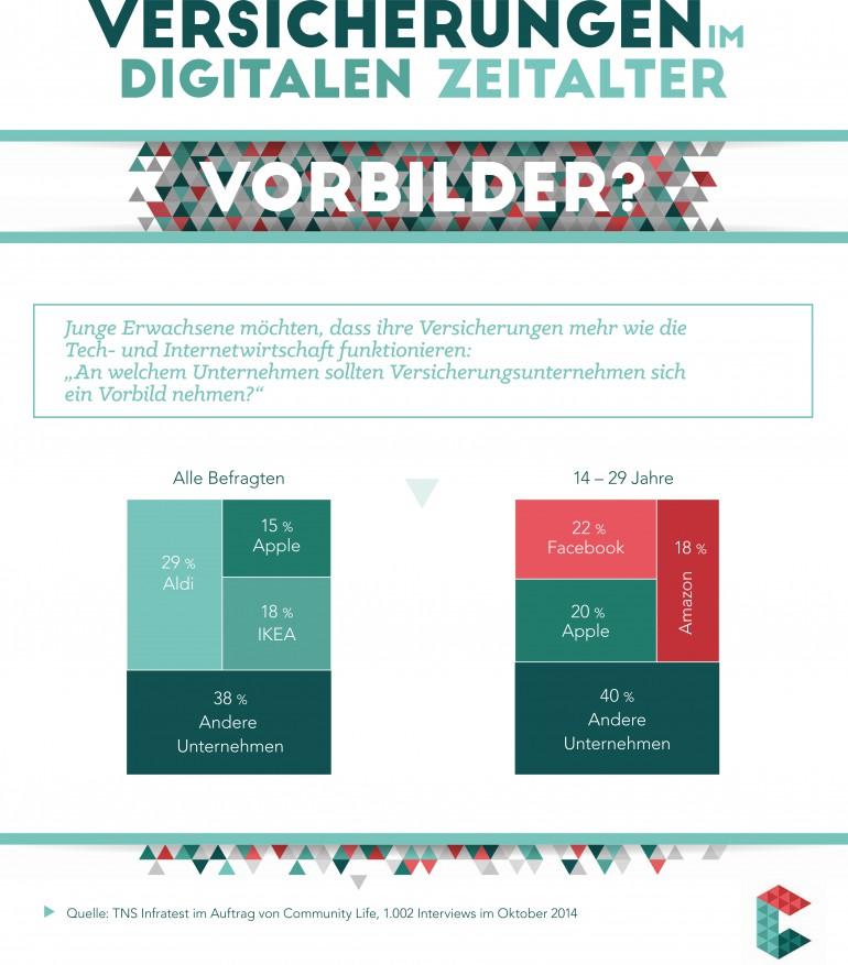 junge deutsche wollen versicherung la facebook absatzwirtschaft. Black Bedroom Furniture Sets. Home Design Ideas