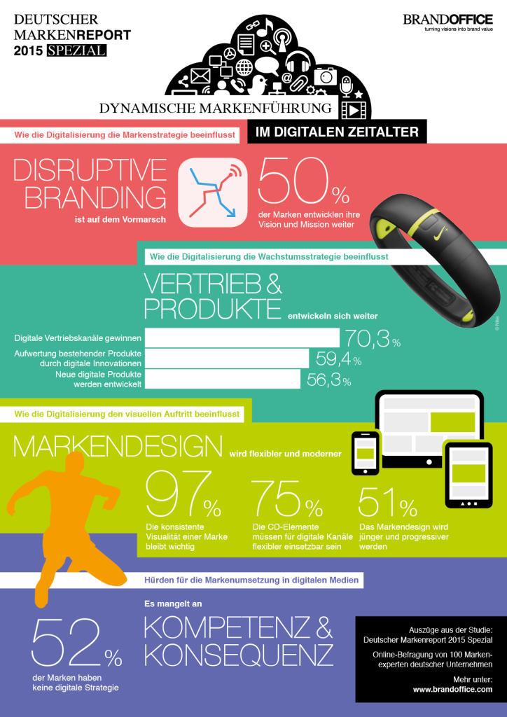 DMarkenreport_2015_Infografik_Brandoffice