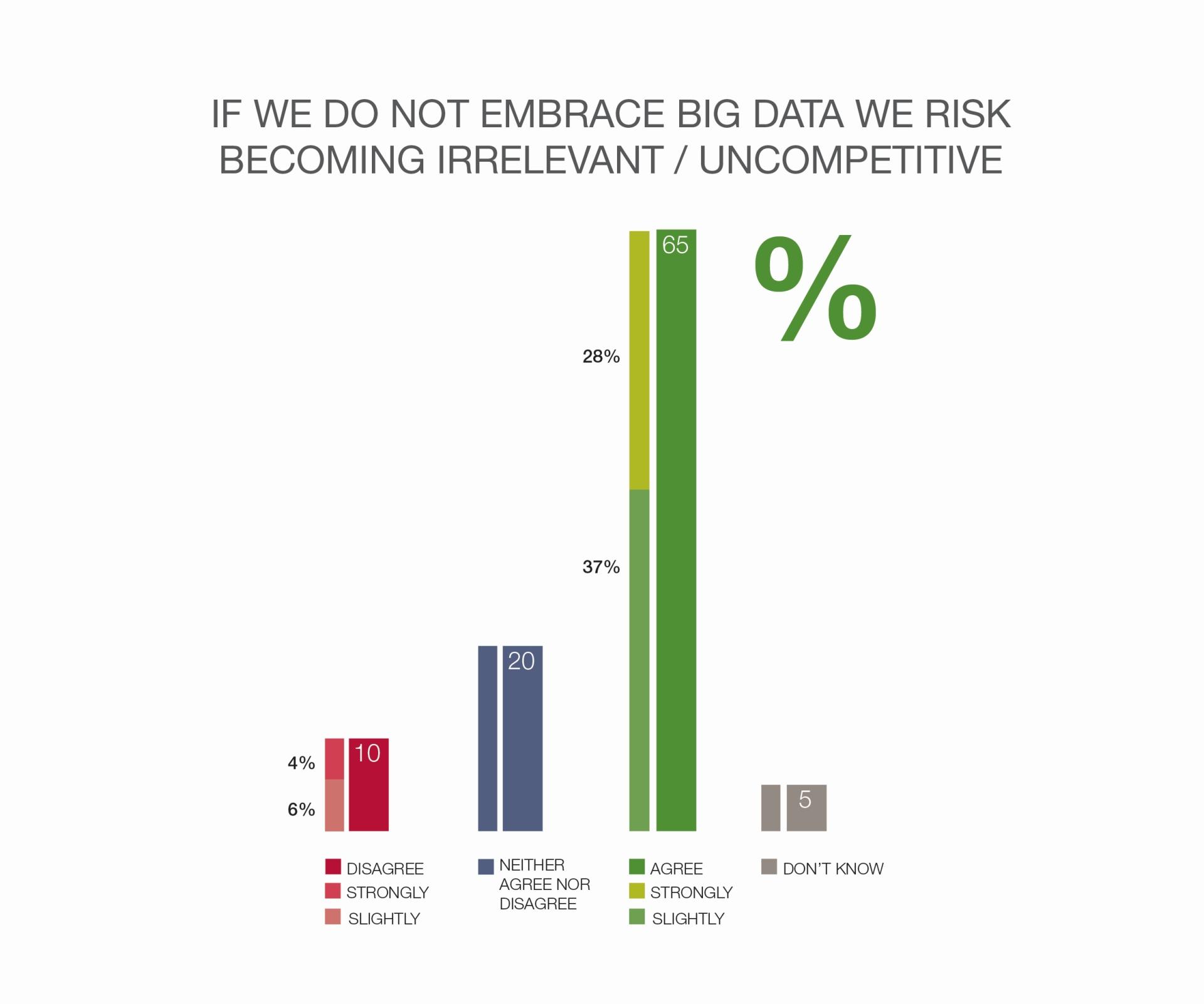 Grafik_Verlust_Wettbewerbsfähigkeit_ohne_Big_Data