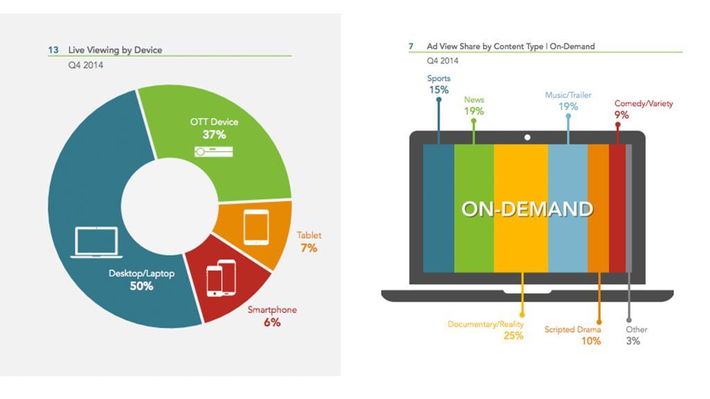 FreeWheel Video Monetization Report Q4 2014