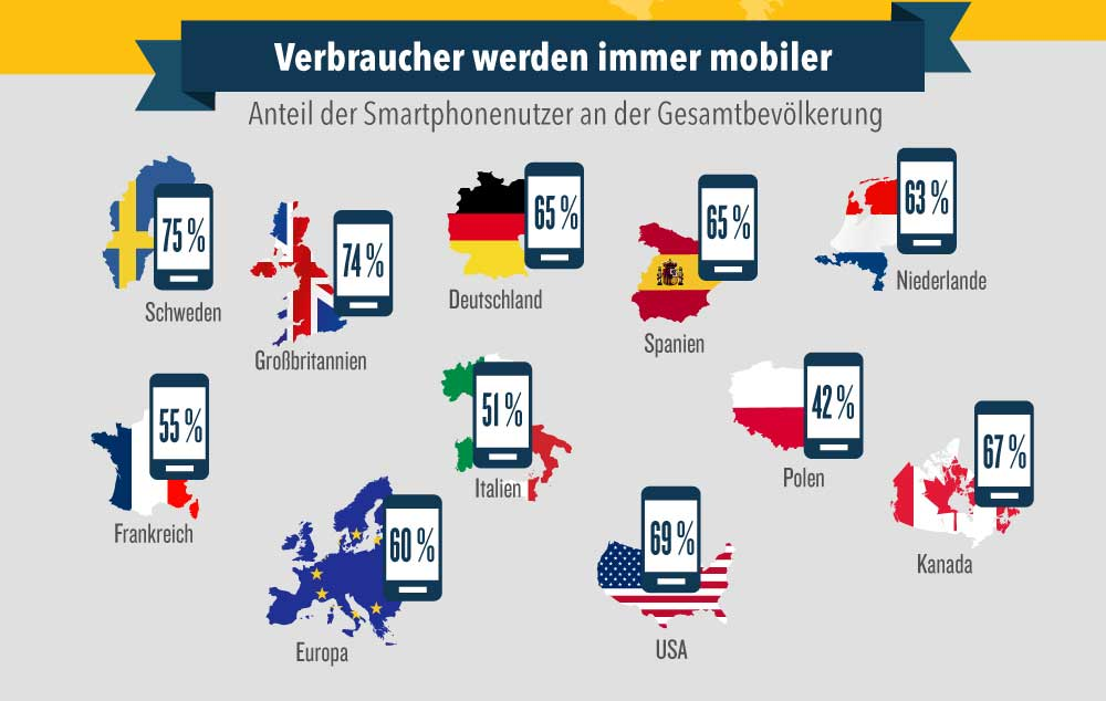 dealscom-infografik-mobile-shopping