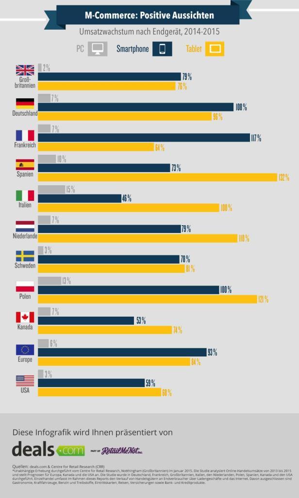 dealscom-infografik-mobile-shopping3