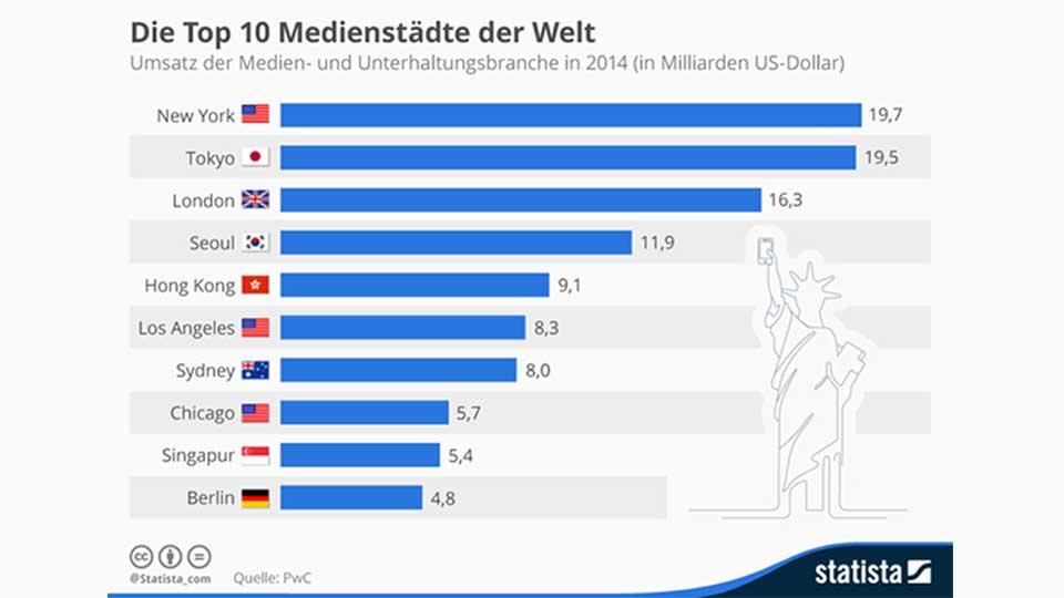 infografik_3296_Top_10_Staedte_mit_dem_hoechsten_Umsatz_in_der_Medien__und_Unterhaltungsbranche_n