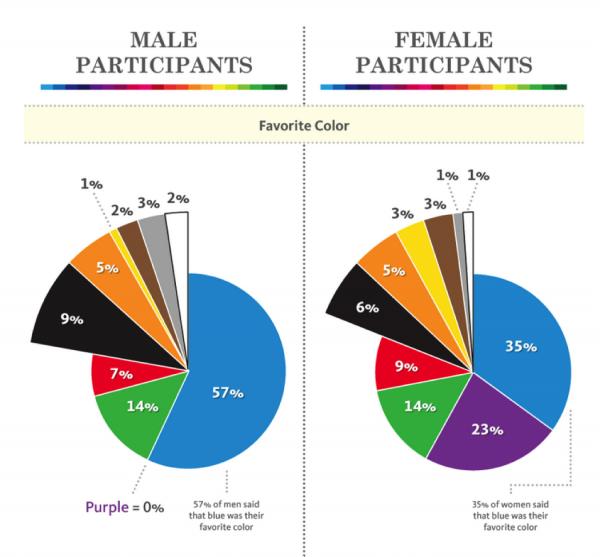 E-Mail-Marketing: Farben animieren zum Lesen › absatzwirtschaft