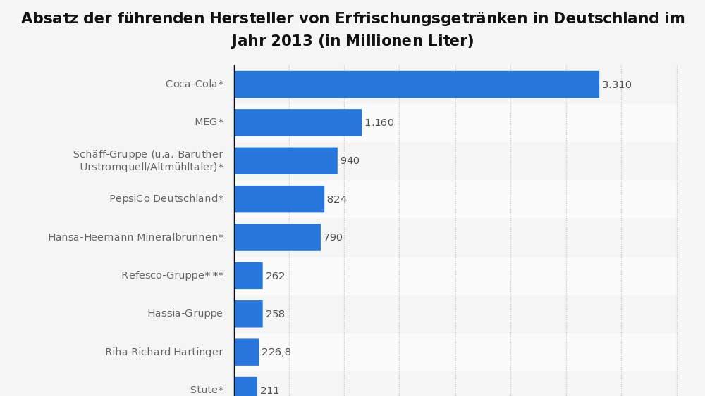 statistic_id284691_absatz-der-fuehrenden-hersteller-von-erfrischungsgetraenken-in-deutschland-2013