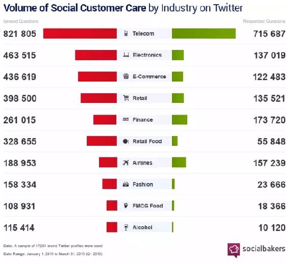Twitter; Kundensupport