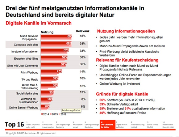 digital, informationskanäle