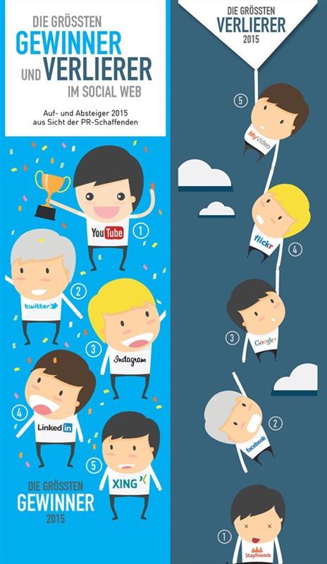 Social Web, Gewinner, Verlierer