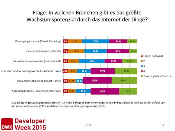InternetderDinge2