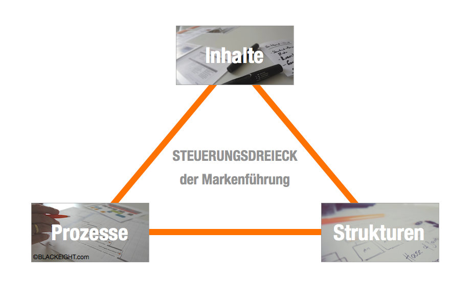 Markenführung_und_Persönlichkeit_Grafik