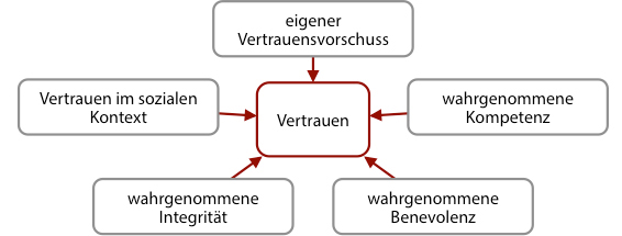 Florian_Becker_Grafik_Vertrauen Kopie_bearbeitet-1