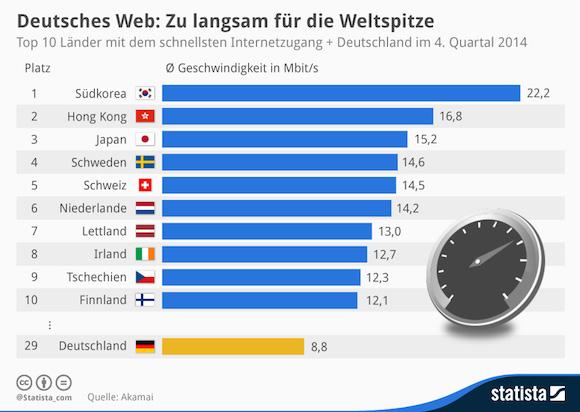 infografik_1064_Top_10_Laender_mit_dem_schnellsten_Internetzugang_n-1