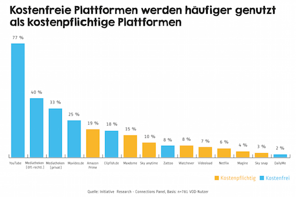 """Kostenfreie VoD-Plattformen werden häufiger von den Deutschen genutzt. Weiterer Text über ots und www.presseportal.de/pm/77167 / Die Verwendung dieses Bildes ist für redaktionelle Zwecke honorarfrei. Veröffentlichung bitte unter Quellenangabe: """"obs/Initiative Media GmbH"""""""