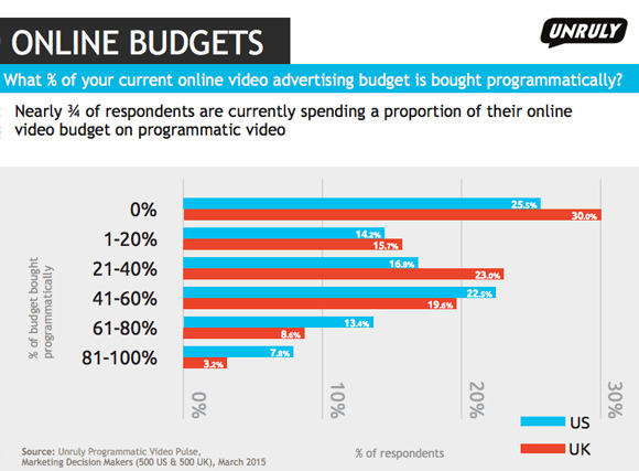 online-budgets_unruly_text
