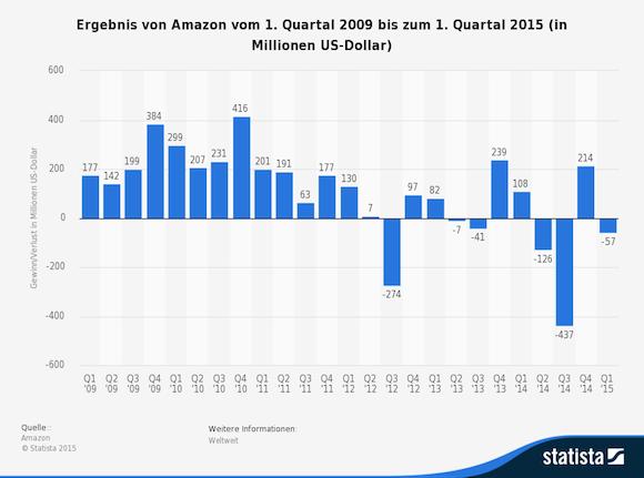 statistic_id204386_ergebnis-von-amazon-2009-bis-2015--quartalszahlen--1