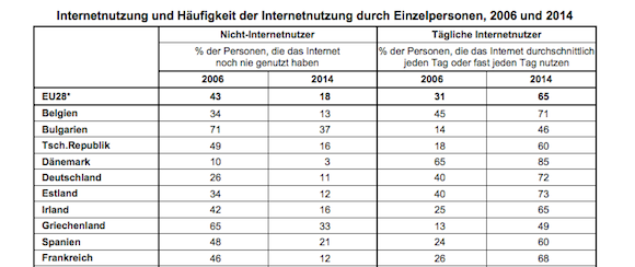 statistik; Internetnutzung