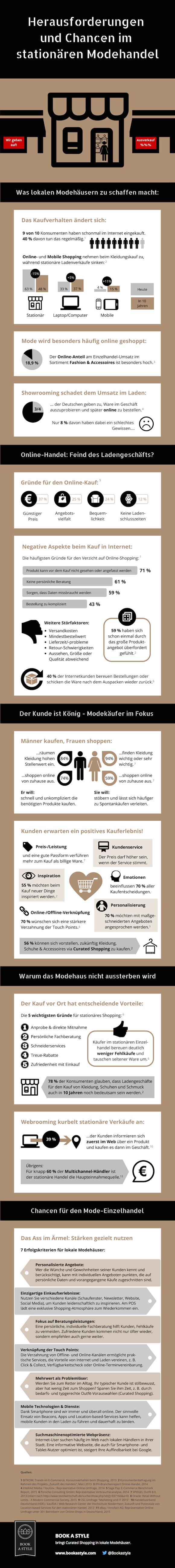 Book-A-Style_Infografik_Stationaerer-Modehandel_28-07-15