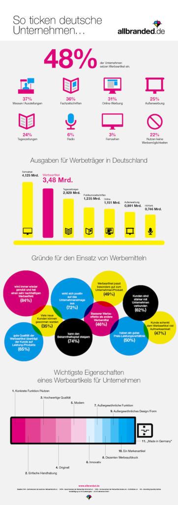 allbranded infografik werbeartikel-so-ticken-deutsche-unternehmen