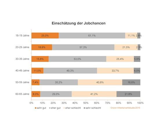"""Die Generationen schätzen ihre Jobchancen sehr unterschiedlich ein. Weiterer Text über ots und www.presseportal.de/nr/80999 / Die Verwendung dieses Bildes ist für redaktionelle Zwecke honorarfrei. Veröffentlichung bitte unter Quellenangabe: """"obs/Orizon GmbH"""""""