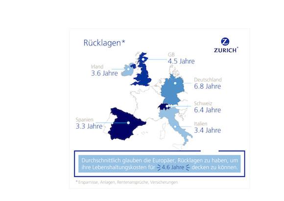 """Rücklagen um Lebenskosten zu decken / Weiterer Text über ots und www.presseportal.de/nr/63040 / Die Verwendung dieses Bildes ist für redaktionelle Zwecke honorarfrei. Veröffentlichung bitte unter Quellenangabe: """"obs/Zurich Gruppe Deutschland"""""""