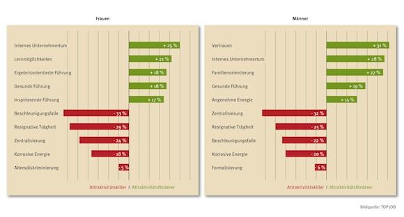Arbeitgeberattraktivitt_Frauen_vs_Mnner-2