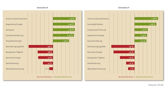 Arbeitgeberattraktivitt_Generation_X_vs_Y