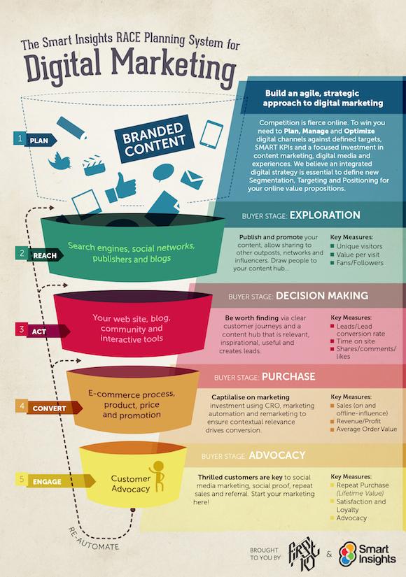 Infografik-Planungsystem-für-digitales-Marketing-2